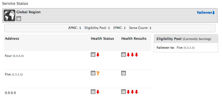 RTTM Service status