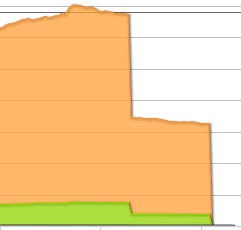 QPS Report Graph issue