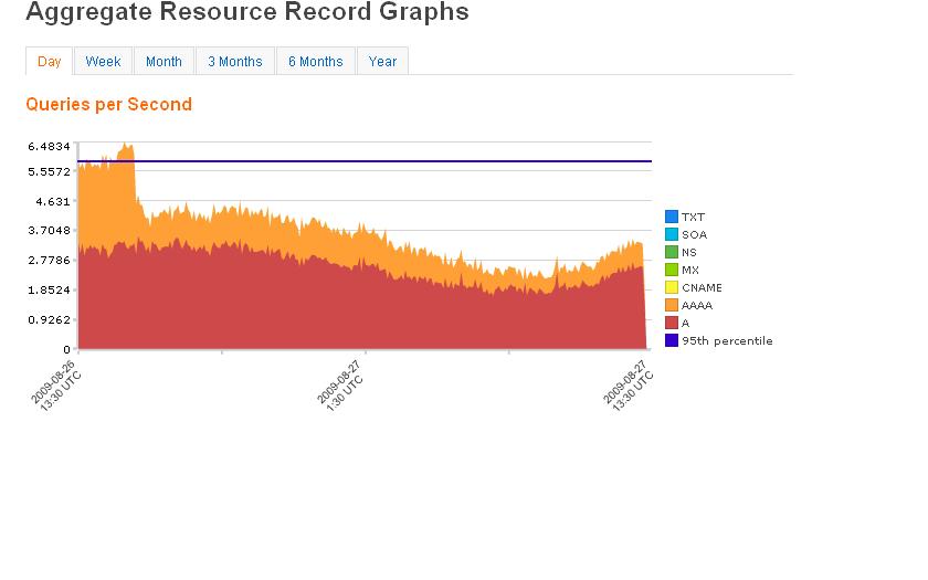 Aggregate Resource Record Graph QPS