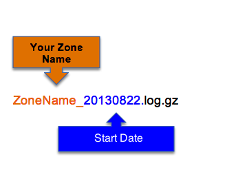 Zone_File_Format