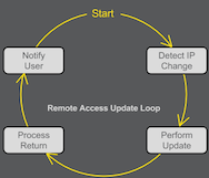 Dyn Remote Access Update API Loop Diagram
