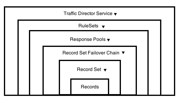 Traffic Director Structure