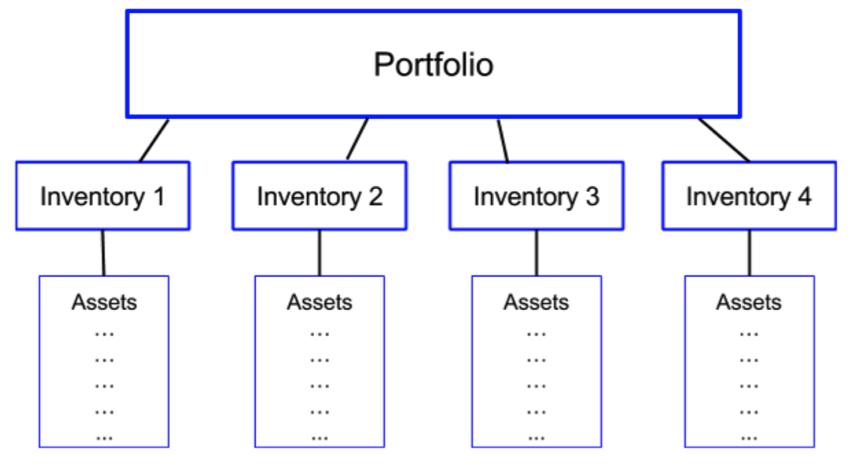 DII_API Portfolio Graphic