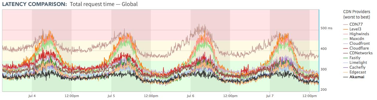 Latency Comparison Data