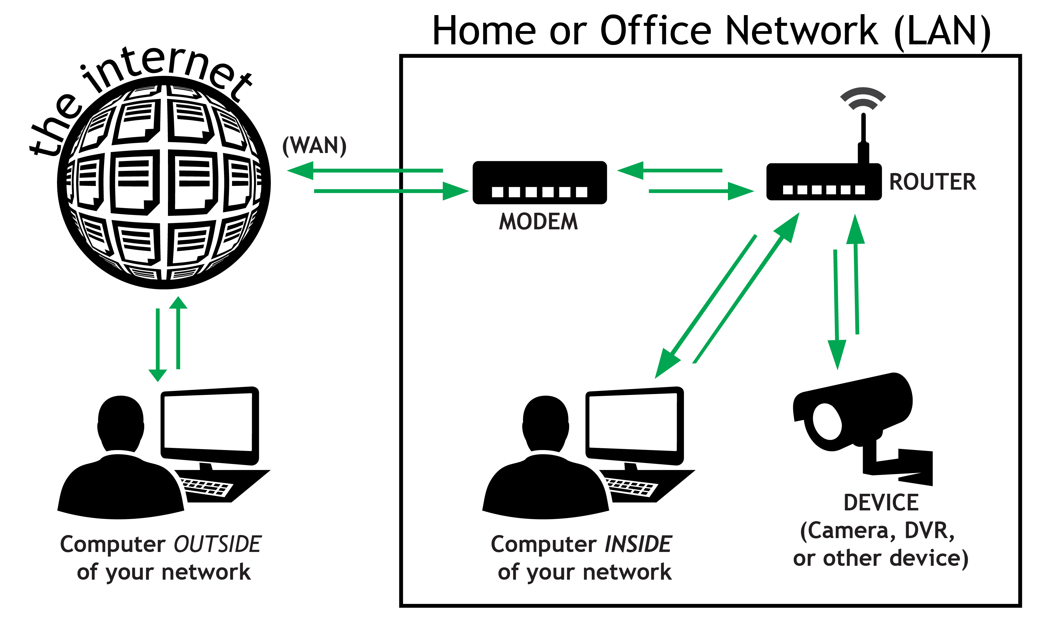 Getting Started With Remote Access Dyn Help Center Diagram Of Web Browser Requesting A Page From Server Remoteaccess 01