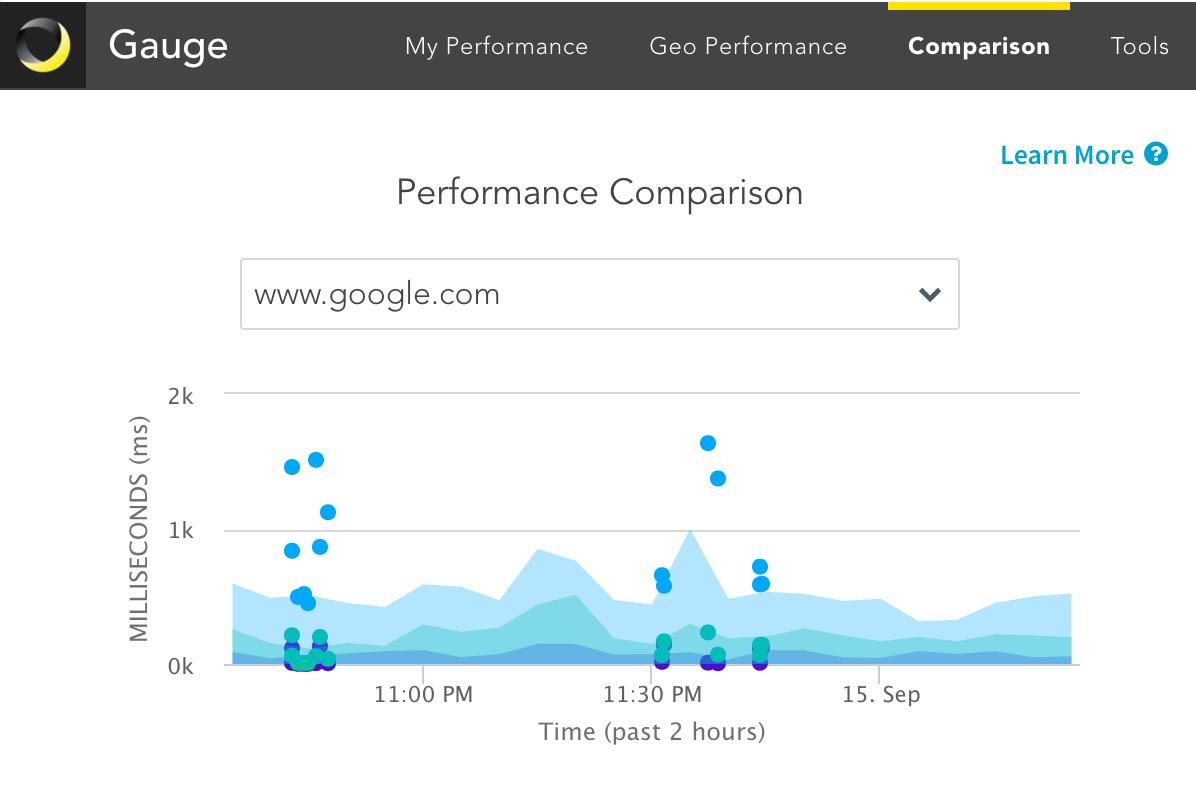 Gauge Chrome Extension | Dyn Help Center